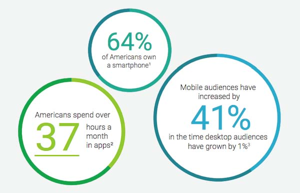Mobile Apps are growing by leaps and bounds, and your business needs to have its own Custom App